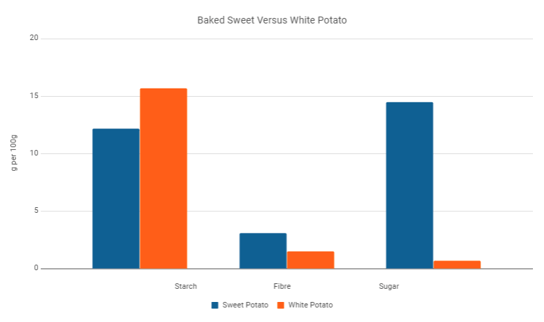 bake white potato vs sweet potato, baked potato nutrient profile comparison