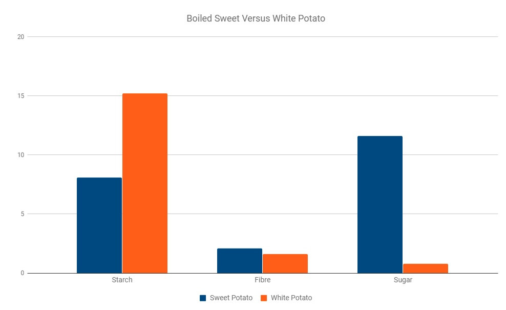 boilt white vs sweet potato