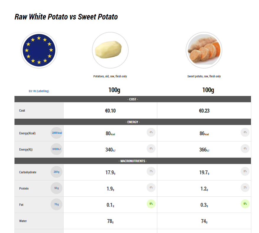 raw white potato vs sweet potato, nutrient comparison potato