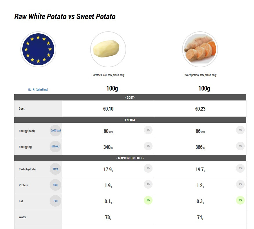 raw white vs sweet potato
