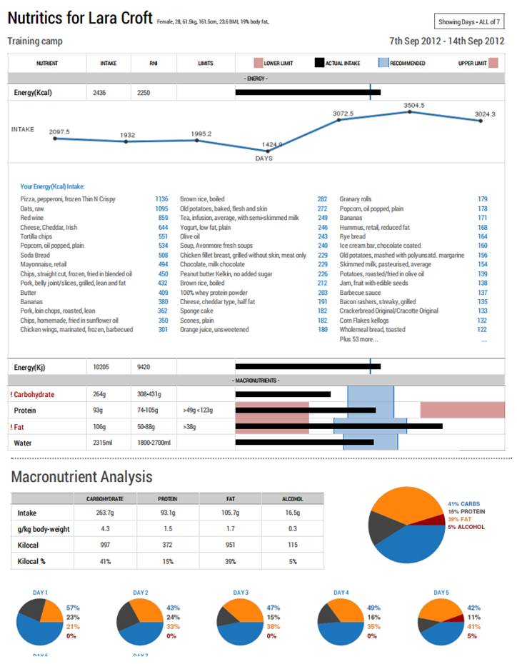nutrtion diet program analysis