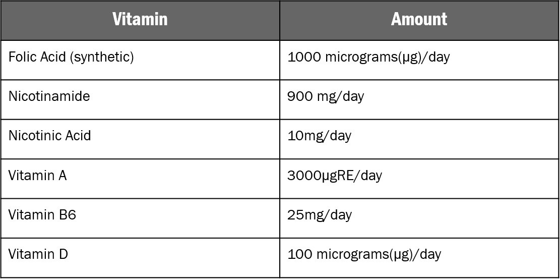 vitamin daily recommended intake
