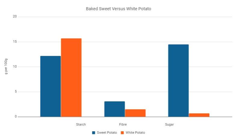 baked white vs sweet potato