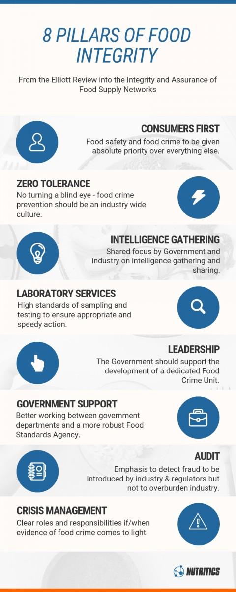 food fraud infographic, 8 pillars of food integrity
