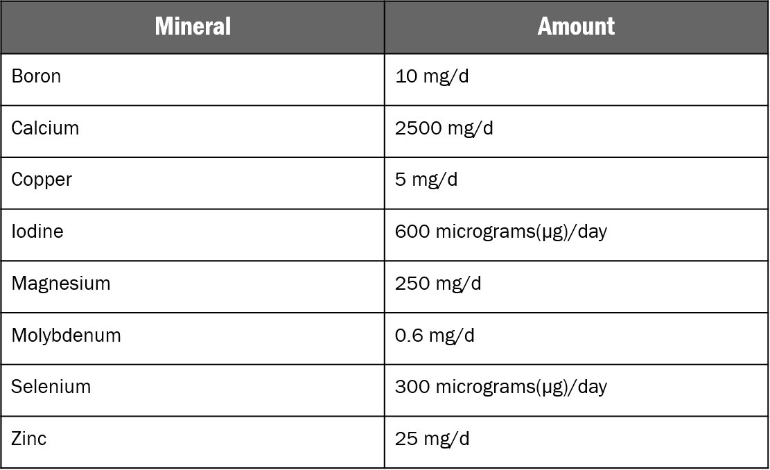 minerals daily recommended intake