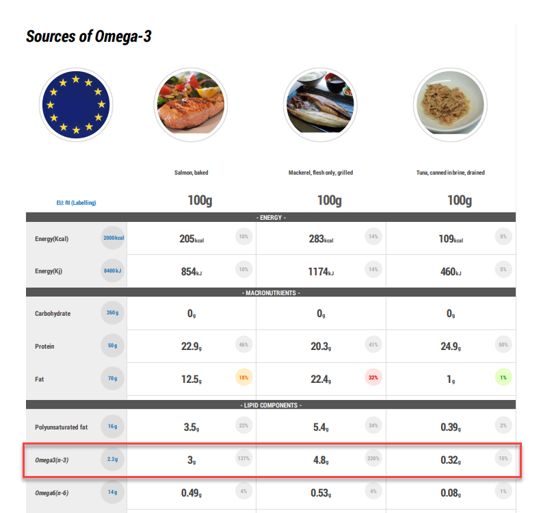 sources of omega 3, food sources of omega 3