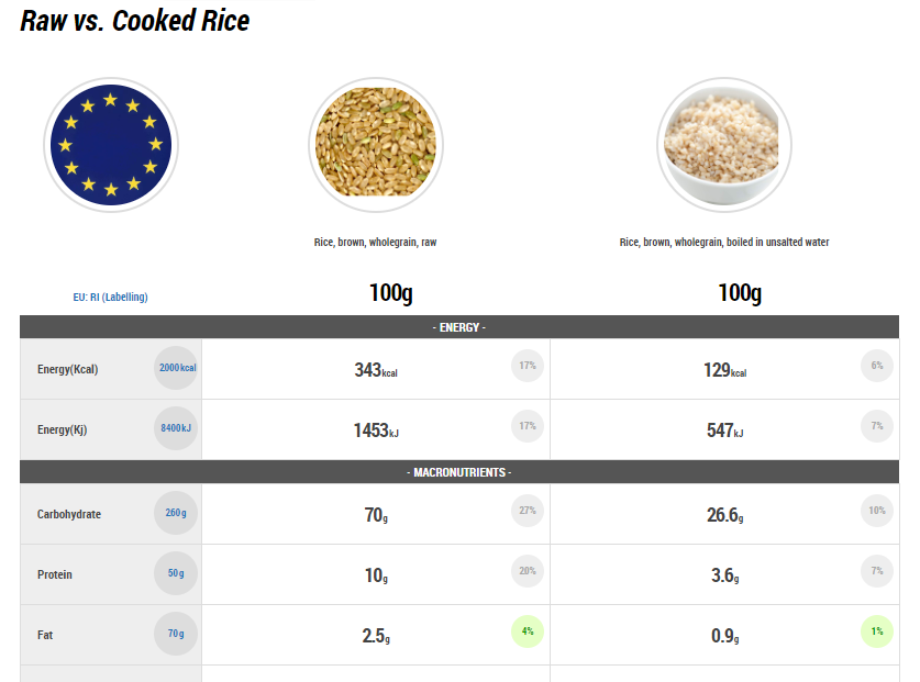 food comparison, raw vs cooked rise, nutrient value rice
