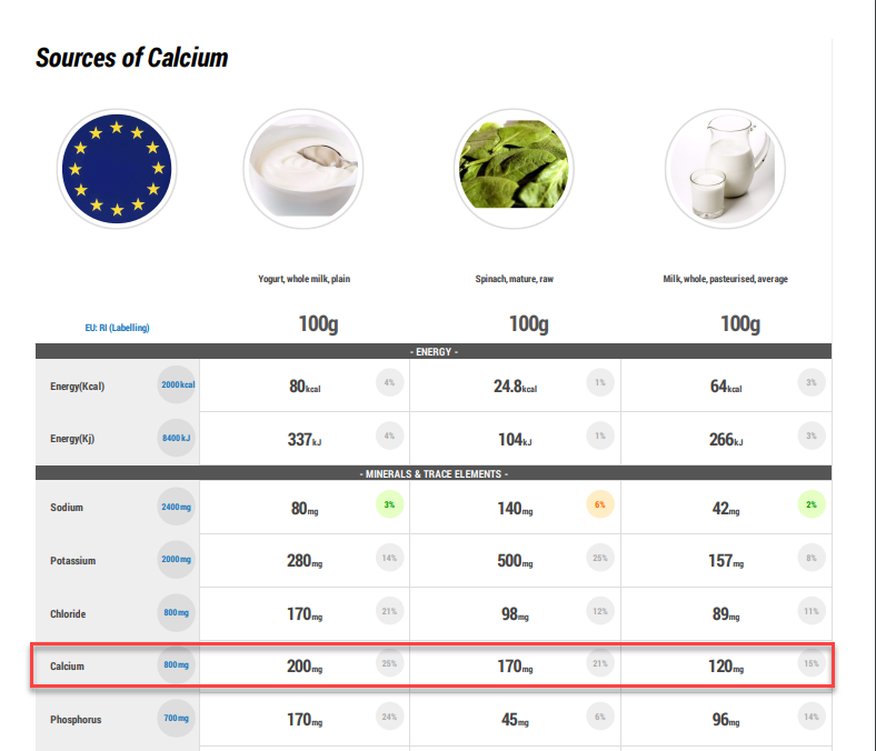 sources of calcium, food including calcium